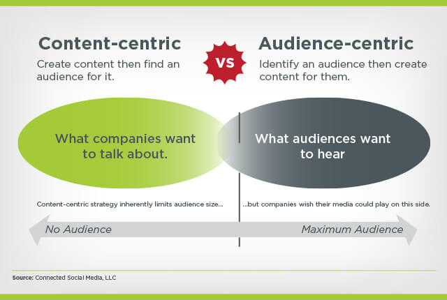 A graph displaying the difference between content-centric and audience-centric content.