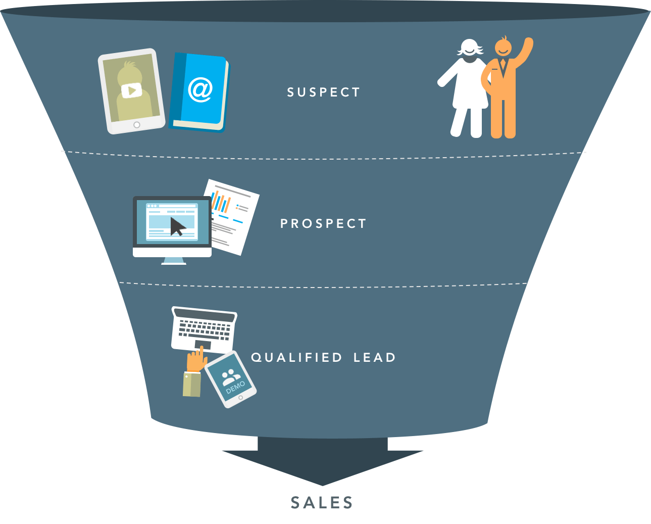 The sales funnel represents the different stages of a buying process.