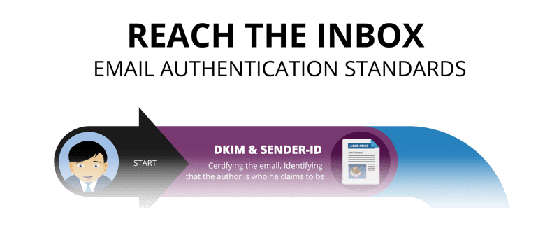 reach_the_inbox_email_authentication_standards_infographics_emarketeer_header