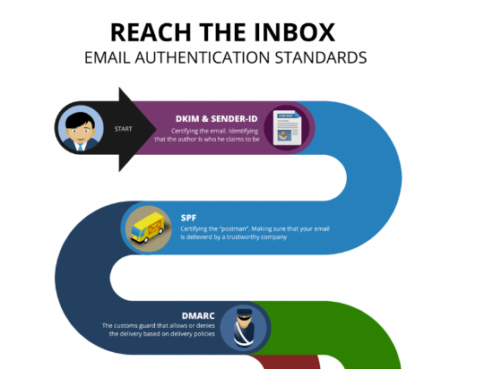 Email Authentication Infographic