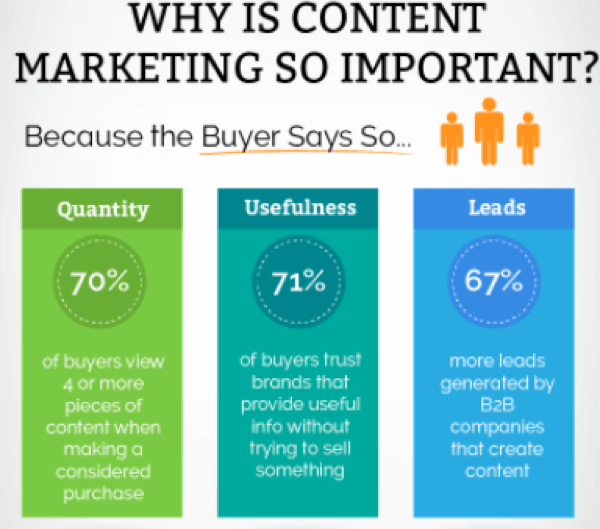 Content marketing is one of the most important aspects of marketing today, as it establishes trust.