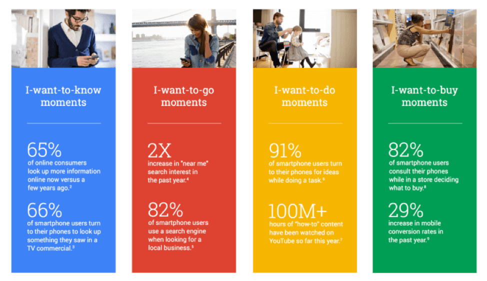Micro moments consist of 4 different types, depending on the purpose of the consumer's search.