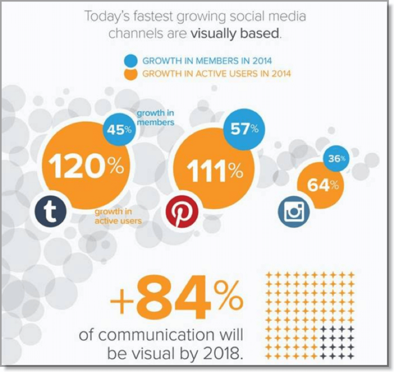 Social channels are today based on visual communication and it continues to grow.