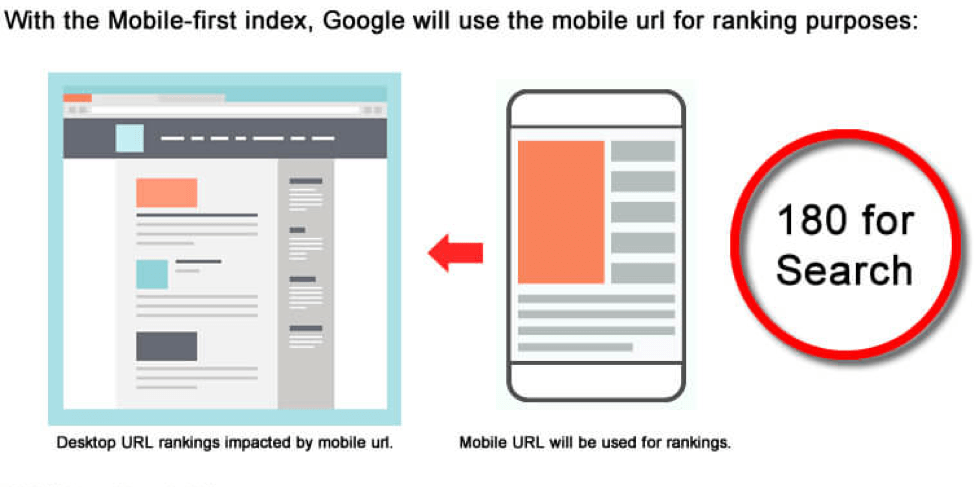 Google will now look at mobile version of sites, rather than desktop version.