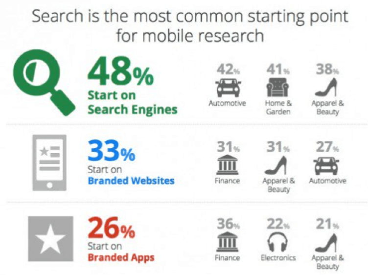 Statistics of how mobile search is increasing