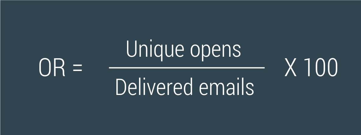 The email open rate is calculated by dividing unique opens with delivered emails.