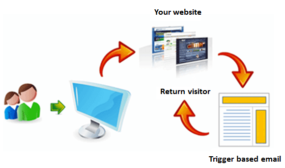 How trigger based email marketing campaigns work