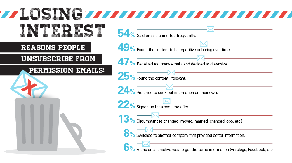 Why does your subscribers unsubscribe from your email marketing?